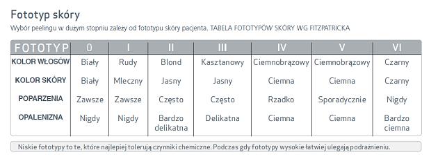 fototypy-skory